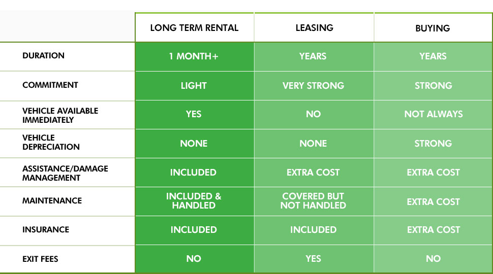 LTS vs leasing buying.jpg